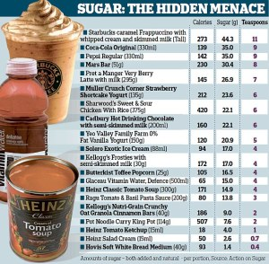 hidden-sugars-in-foods